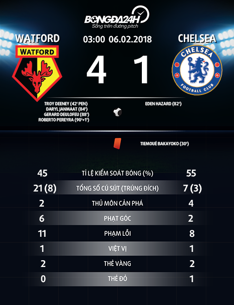 Thong so tran dau Watford 4-1 Chelsea