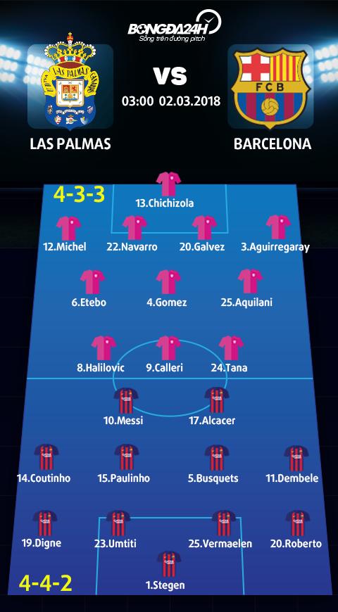 Doi hinh du kien Las Palmas vs Barca
