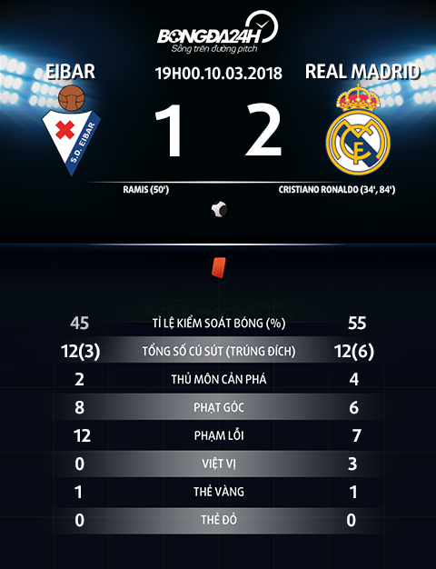 Thong so tran dau Eibar vs Real Madrid