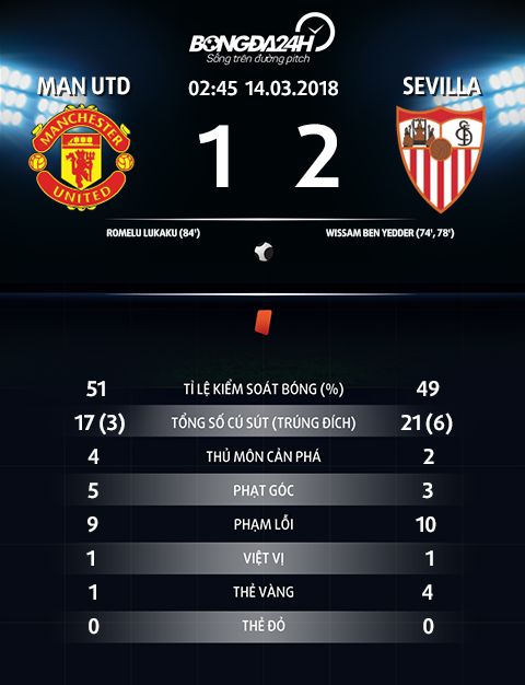 Thong so tran dau MU 1-2 Sevilla