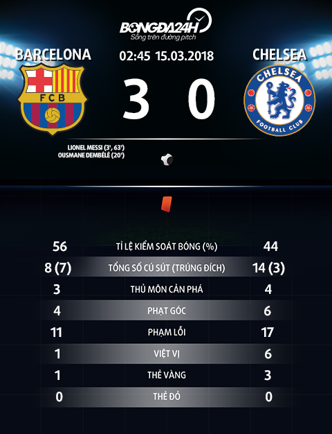 Barca 3-0 (4-1) Chelsea The Blues chet tham duoi tay thien tai Messi hinh anh goc 2