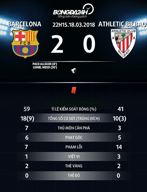 Thong so tran dau Barca vs Bilbao