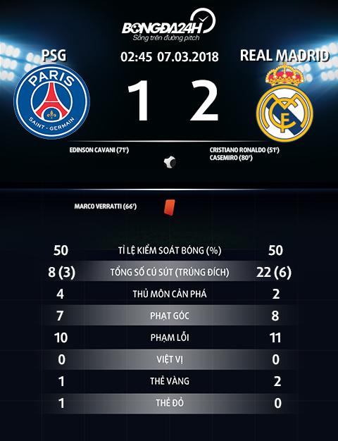 Thong so tran dau PSG 1-2 Real Madrid