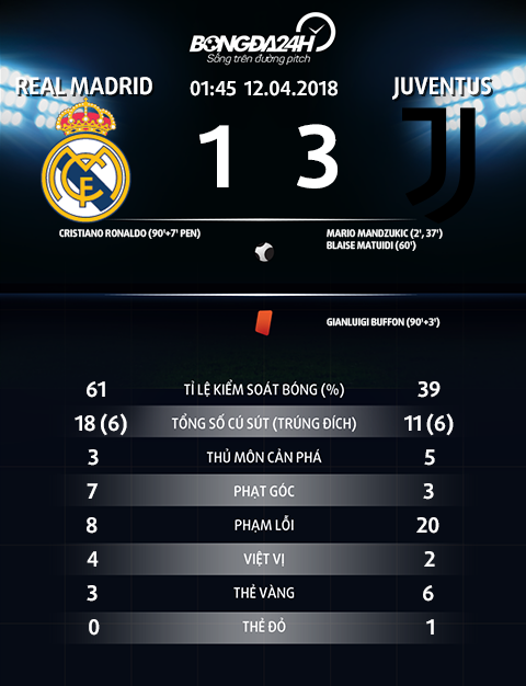 Thong so Real Madrid 1-3 Juventus