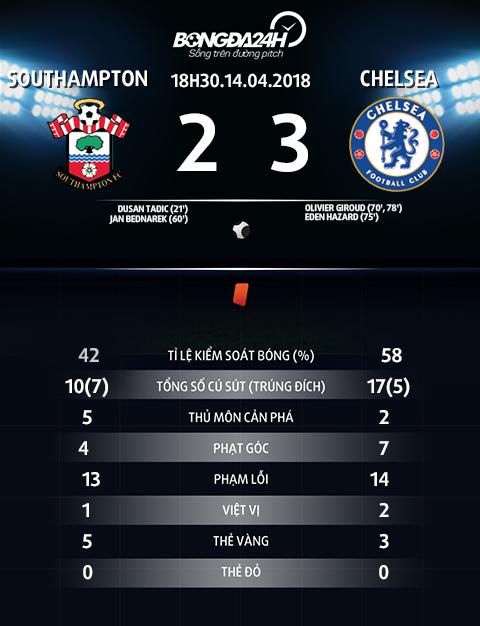 Thong so tran dau Southampton vs Chelsea
