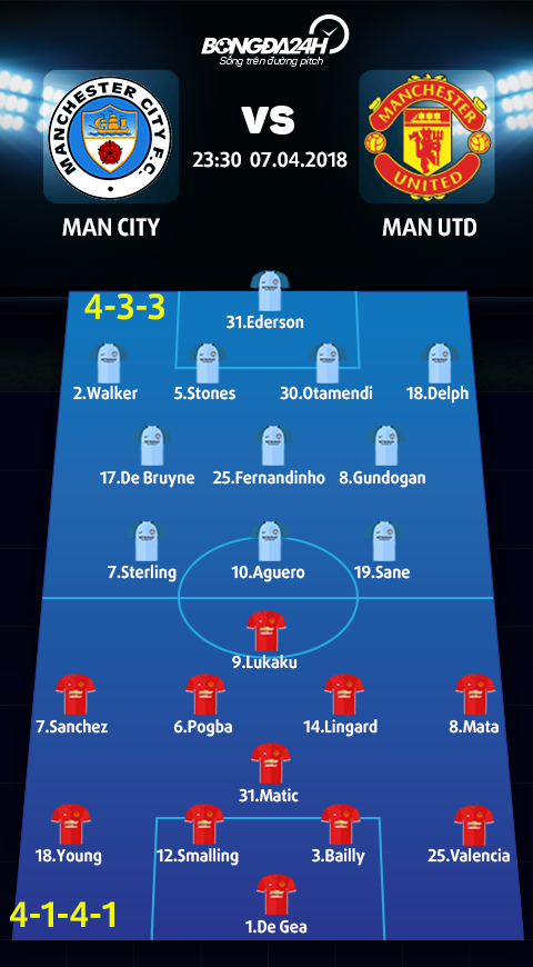 Doi hinh du kien Man City vs Man Utd