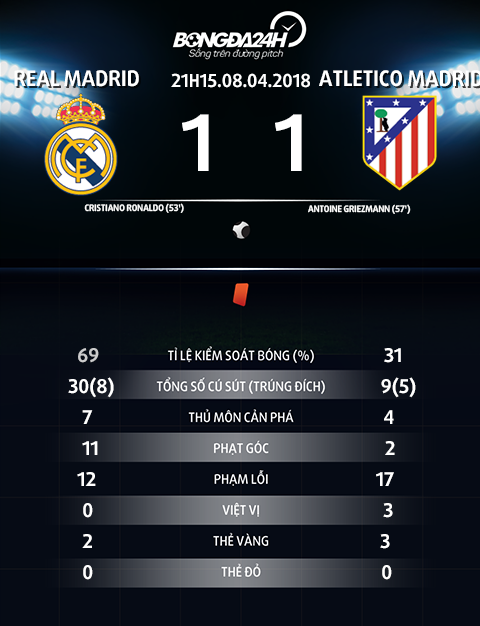 Thong so tran dau Real Madrid vs Atletico Madrid