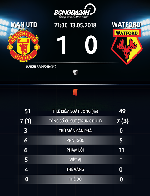 Thong so tran dau MU 1-0 Watford