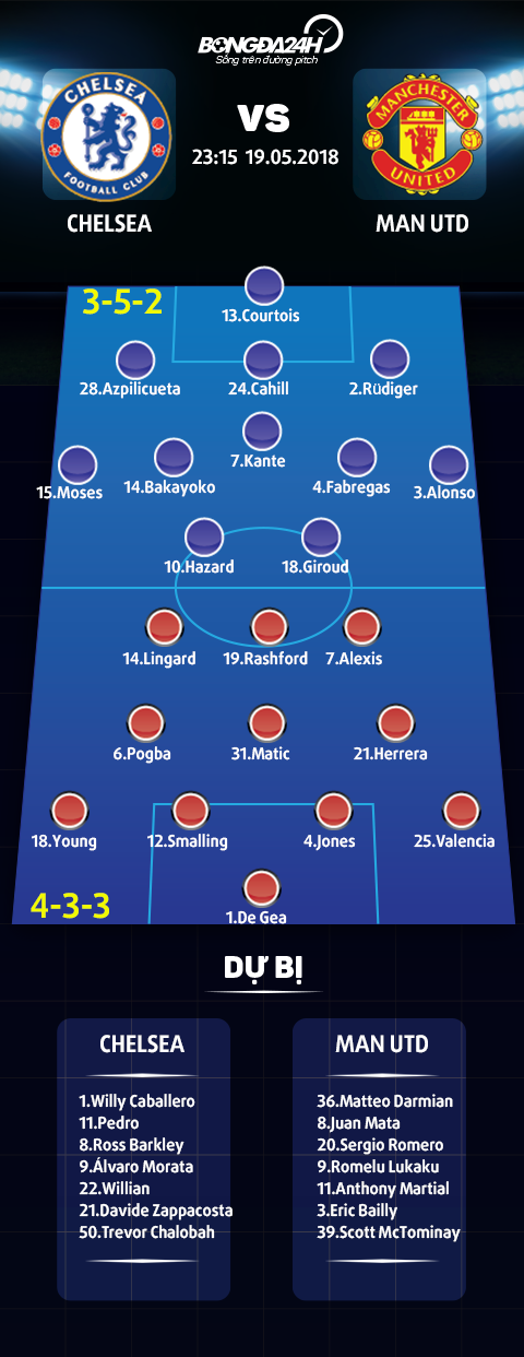 Trực tiếp Chelsea vs MU chung kết FA Cup 2018 hôm nay 195 hình ảnh