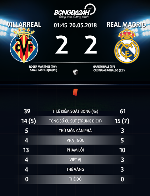 Thong so tran dau Villarreal 2-2 Real Madrid