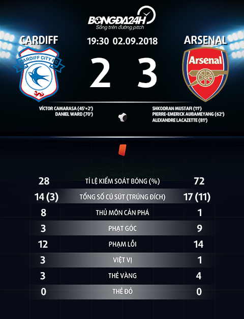 Thong so tran dau Cardiff 2-3 Arsenal