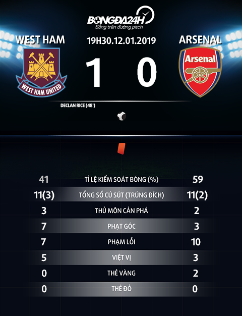 Thong so tran dau West Ham vs Arsenal