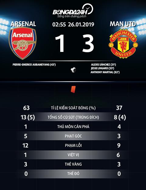 Trực tiếp Arsenal vs MU xem bóng đá Anh Cúp FA 2019 đêm hôm nay hình ảnh