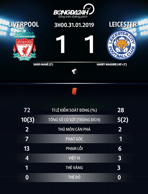 Thong so tran dau Liverpool vs Leicester