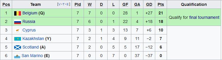 Nhận định Kazakhstan vs Bỉ 20h00 ngày 1310 Vòng loại Euro 2020 hình ảnh