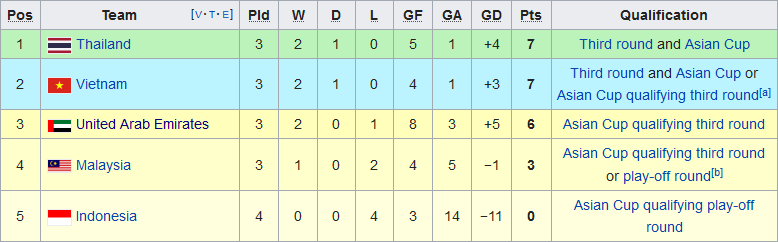 CĐV Thái Lan cà khịa tuyển Việt Nam sau khi đội nhà thắng UAE hình ảnh