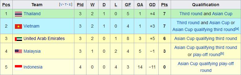 ĐT Việt Nam đang đứng thứ bao nhiêu trong nhóm các đội nhì bảng  hình ảnh