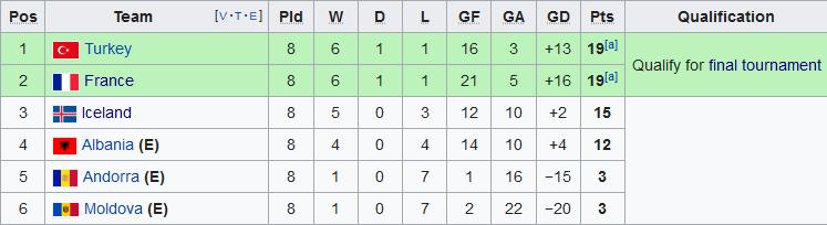 Nhận định Albania vs Andorra 2h45 ngày 1511 Vòng loại Euro 2020 hình ảnh