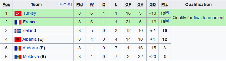 Nhận định Pháp vs Moldova 2h45 ngày 1511 Vòng loại EURO 2020 hình ảnh