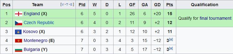 Nhận định Séc vs Kosovo 2h45 ngày 1511 Vòng loại Euro 2020 hình ảnh