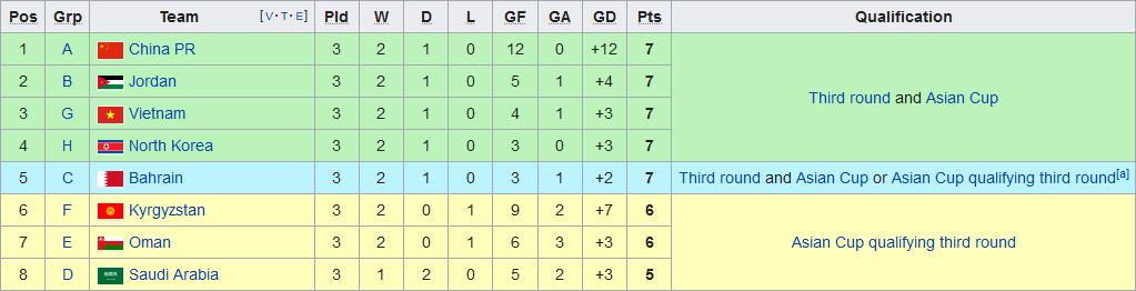 BXH vòng loại World Cup 2022 khu vực châu Á Việt Nam đang xếp thứ mấy hình ảnh gốc 2