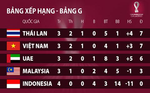 Nhận định Malaysia vs Thái Lan 19h45 ngày 1411 VL World Cup hình ảnh