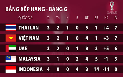Tuyển Thái Lan sẽ được thưởng lớn nếu đánh bại Malaysia hình ảnh
