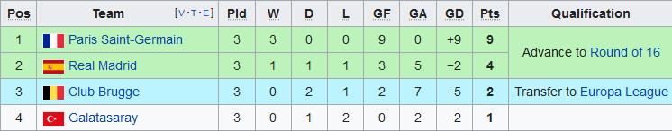 Xep hang tai bang A Champions League 2019/20