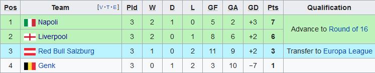 Xep hang tai bang E Champions League 2019/20