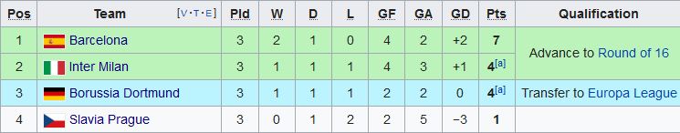 Xep hang tai bang F Champions League 2019/20