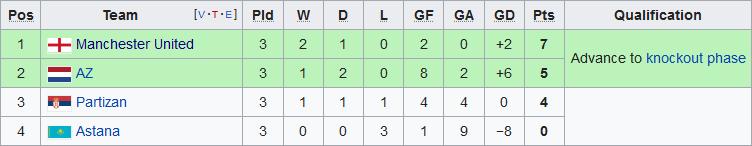 Xep hang tai bang L Europa League 2019/20