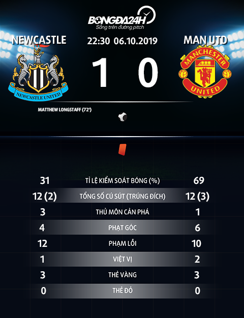 Thong so tran dau Newcastle 1-0 MU