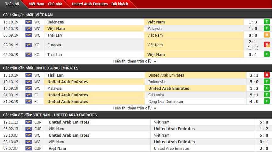 Đội hình Việt Nam vs UAE dự kiến hôm nay 14112019 hình ảnh