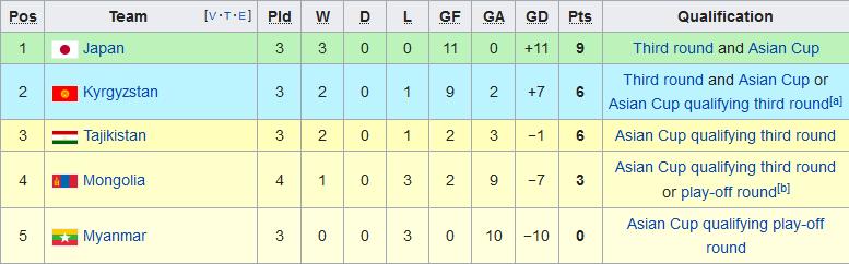 Nhận định Kyrgyzstan vs Nhật Bản 18h15 ngày 1411 Vòng loại WC hình ảnh