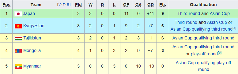 Nhận định Myanmar vs Tajikistan 17h30 ngày 1411 VL World Cup hình ảnh