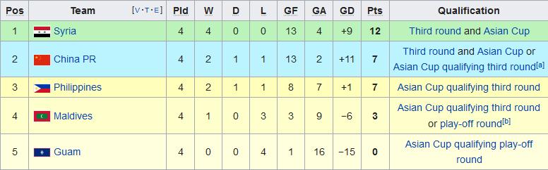 Đội tuyển Trung Quốc bại trận trước Syria, HLV Lippi từ chức hình ảnh