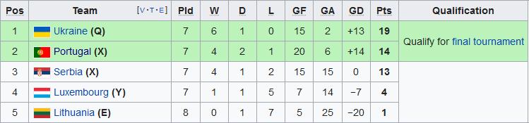 Nhận định Serbia vs Ukraine 21h00 ngày 1711 Vòng loại Euro 2020 hình ảnh
