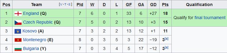 Trực tiếp Anh vs Montenegro bảng A vòng loại Euro 2020 hôm nay hình ảnh