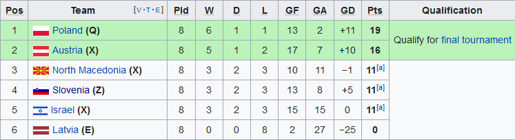 Nhận định Áo vs Macedonia 2h45 ngày 1711 vòng loại Euro 2020 hình ảnh