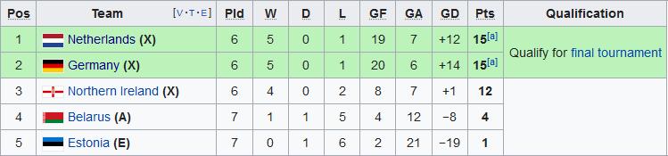 Nhận định Bắc Ireland vs Hà Lan 2h45 ngày 1711 Vòng loại Euro hình ảnh