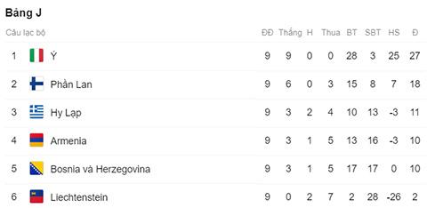 Nhận định Italia vs Armenia 2h45 ngày 1911 Vòng loại Euro 2020 hình ảnh