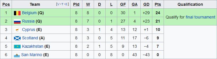 Nhận định Nga vs Bỉ 0h00 ngày 1711 Vòng loại Euro 2020 hình ảnh