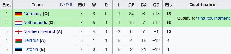 Bàn thắng kết quả Đức vs Belarus 4-0 vòng loại Euro 2020 hình ảnh