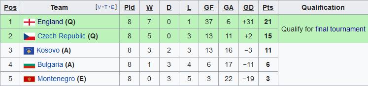 Kết quả Kosovo vs Anh vòng loại Euro 2020 đêm hôm nay 1711 hình ảnh