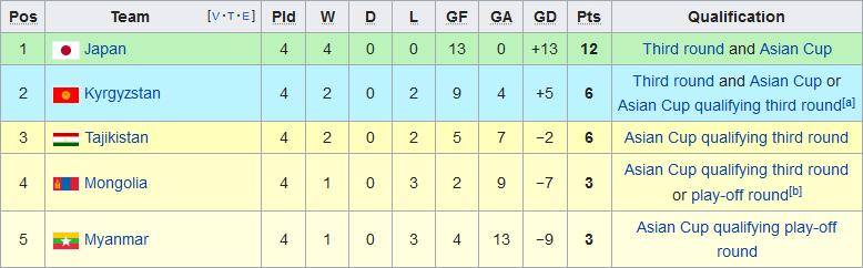 Nhận định Myanmar vs Mông Cổ 17h30 ngày 1911 Vòng loại World Cup hình ảnh