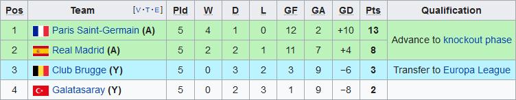 Xep hang tai bang A Champions League 2019/20 sau 5 luot tran
