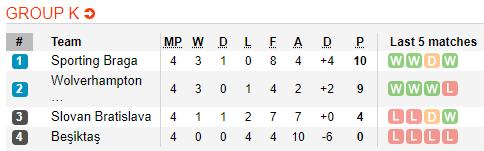 Nhận định Braga vs Wolves 0h55 ngày 2911 Europa League 201920 hình ảnh