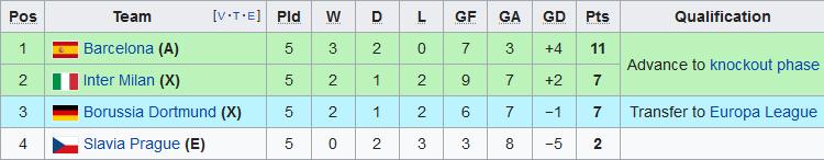 Xep hang tai bang F Champions League 2019/20 sau 5 luot tran