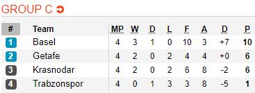Nhận định Krasnodar vs Basel 22h50 ngày 2811 Europa League 2019 hình ảnh