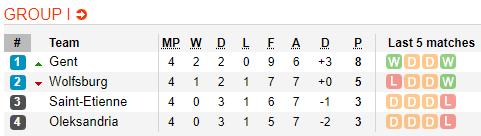 Nhận định Oleksandria vs Wolfsburg 0h55 ngày 2911 Europa League hình ảnh